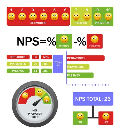 Ilustración de Net promoter score vector infographic with formula, scale, chart - Imagen libre de derechos