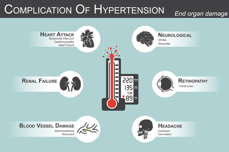 Illustration pour Complication of Hypertension(Heart attack : myocardial infarction , cardiomyopathy )(Brain : stroke , dementia )( visual loss )(Headache)(Renal failure)( Artherosclerosis , aneurysm ) end organ damage - image libre de droit