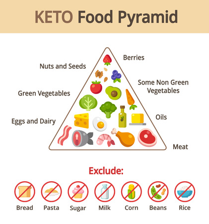 Keto food pyramid chart. Nutrition and diet infographics. Vector illustration.