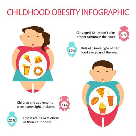 Ilustración de Childhood Obesity Infographic. Statistic and prevalence in the world of overweight children. Flat Art Vector illustration - Imagen libre de derechos