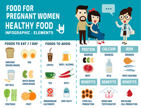 Foto de food for pregnant women. infographics elements. set  icons food, health care concept. vector flat cartoon  graphic design illustration. - Imagen libre de derechos