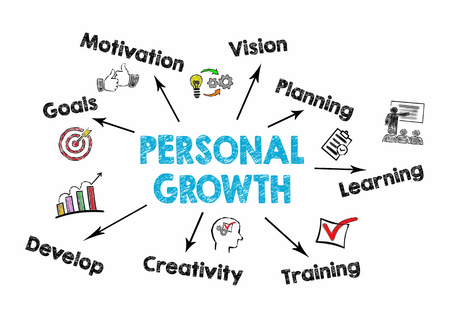 Foto de Personal Growth concept. Chart with keywords and icons on white background. - Imagen libre de derechos