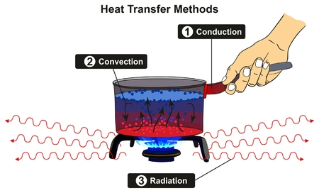 Ilustración de Heat Transfer Methods infographic diagram including conduction convection and radiation with example of pot cooker on gas fire for basic physics science education - Imagen libre de derechos