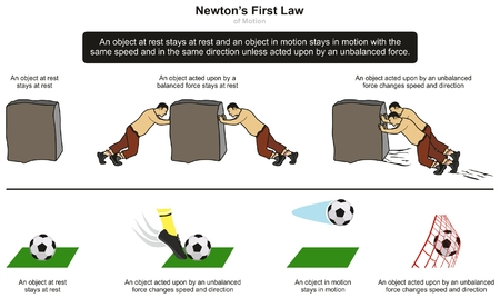 Ilustración de Newton's First Law of Motion infographic diagram with examples of stone and football at rest and when unbalanced force takes place for physics science education - Imagen libre de derechos