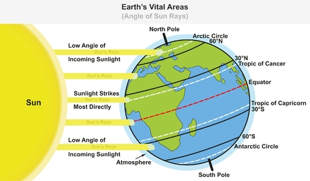 Illustration for Earth's Vital Areas infographic diagram showing angle of sun rays including major latitudes equator tropic of cancer and capricorn arctic and antarctic circles for science education - Royalty Free Image