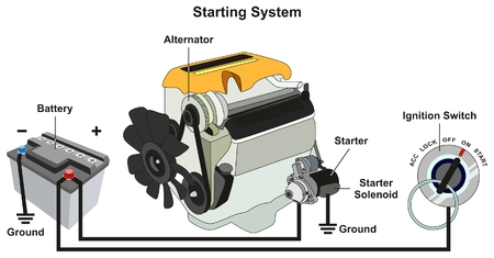 Illustration pour Starting and Charging System infographic diagram with all parts including car battery engine alternator starter solenoid and ignition switch for road safety traffic education - image libre de droit