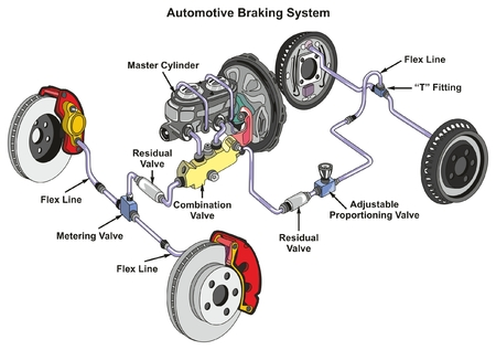 Illustration pour Automotive Braking System infographic diagram showing front disk and back drum brakes and how it works in a car with structure and all part for transportation technology road traffic science education - image libre de droit