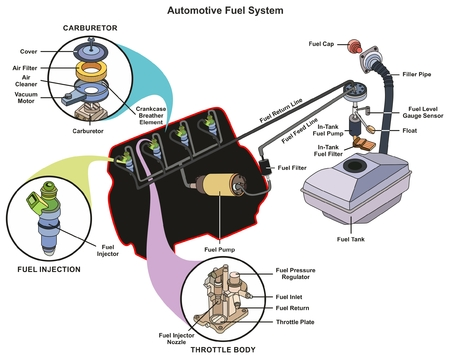 Ilustración de Automotive Fuel System infographic diagram showing parts of carburetor injector throttle body from tank to engine process for mechanics and road traffic safety science education - Imagen libre de derechos