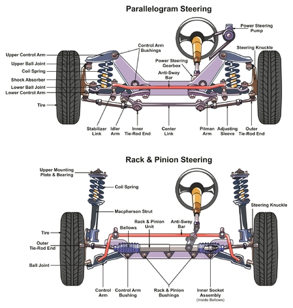 Illustration pour Automotive Steering System infographic diagram showing both types parallelogram and rack and pinion with all parts for mechanics and road traffic safety science education - image libre de droit