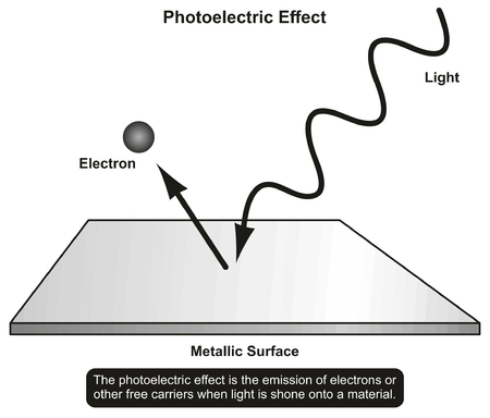 Ilustración de Photoelectric Effect infographic diagram showing light shone in to a material and emission of electron result for physics science education and matter properties - Imagen libre de derechos