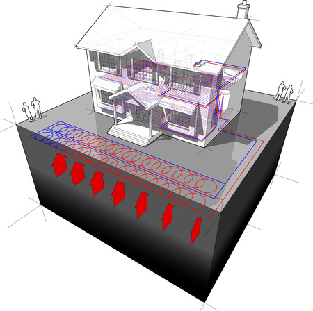 diagram of a classic colonial house with planar/areal ground-source heat pump (aka ?slinky loop?) as source of energy for heating+floor heating