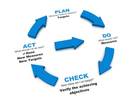 Photo pour PDCA Lifecycle - Plan Do Check Act - image libre de droit