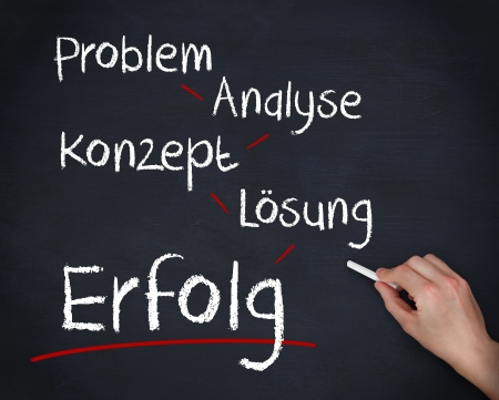 Hand writing problem, analyse, konzept, losung and erfolg on a blackboard