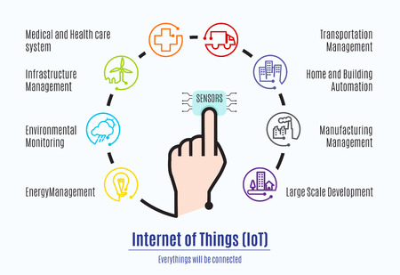 Ilustración de Finger connect to sensor with Internet of things (IoT) word and object icon,Mani factor part of Internet of things. - Imagen libre de derechos