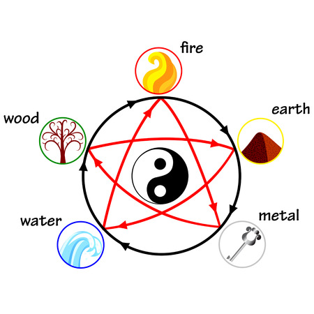 Illustration pour Five elements, creation and destructive circles - image libre de droit